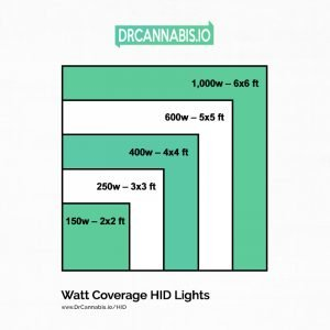hid-watts-coverage